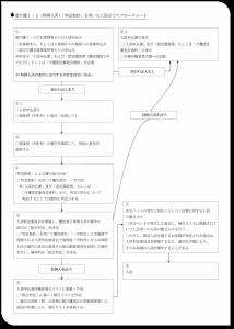 要介護1.2入居フローチャート図