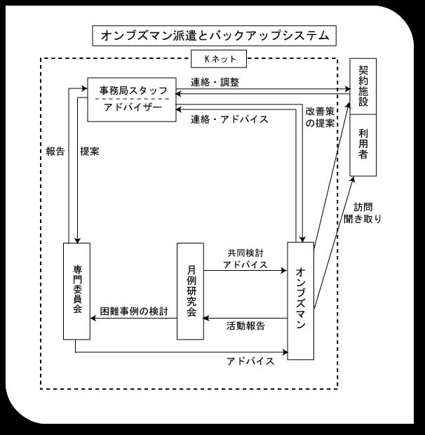 オンブズマンシステムの図